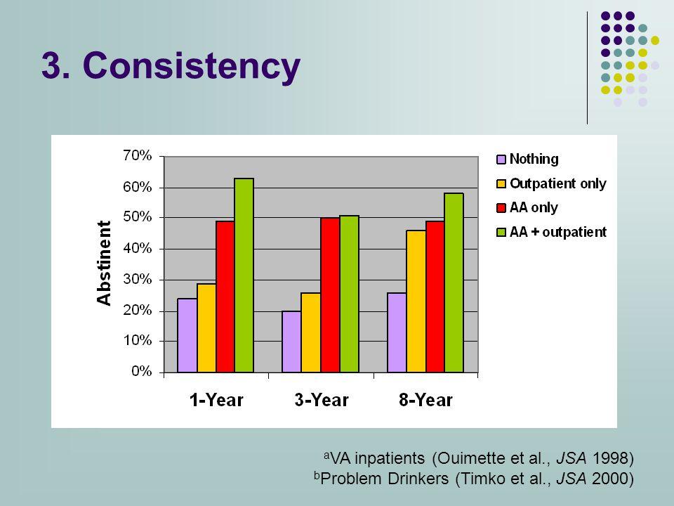 3. Consistency a VA inpatients (Ouimette et al., JSA 1998) b Problem Drinkers (Timko et al., JSA 2000)