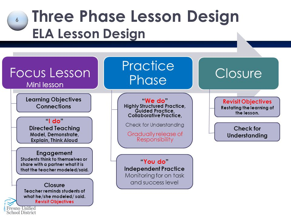 "Three Phase Lesson Design ELA Lesson Design Revisit Objectives Restating the learning of the lesson. Check for Understanding ""We do"" Highly Structured"