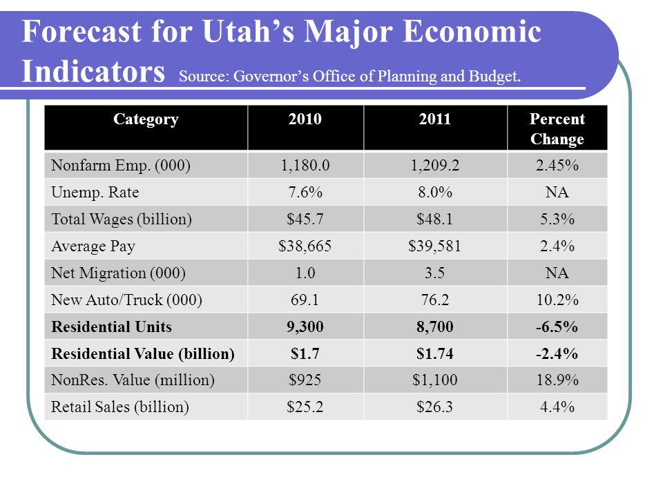 Year Over Percent Chg.