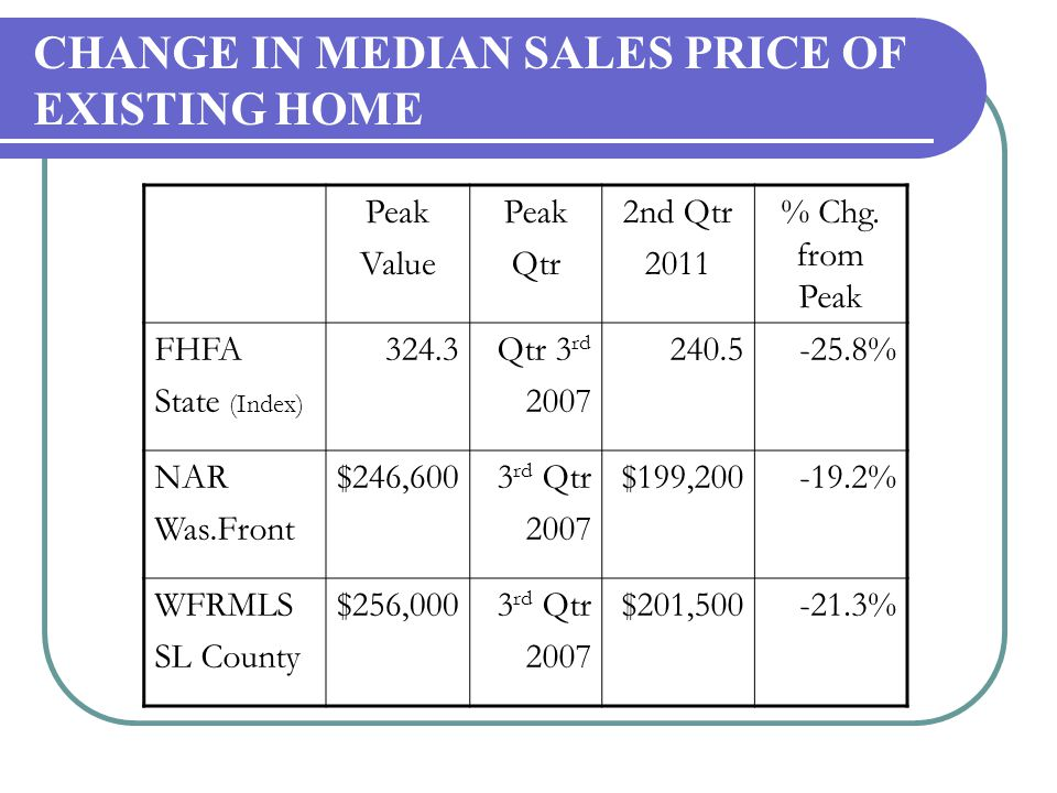 CHANGE IN MEDIAN SALES PRICE OF EXISTING HOME Peak Value Peak Qtr 2nd Qtr 2011 % Chg.