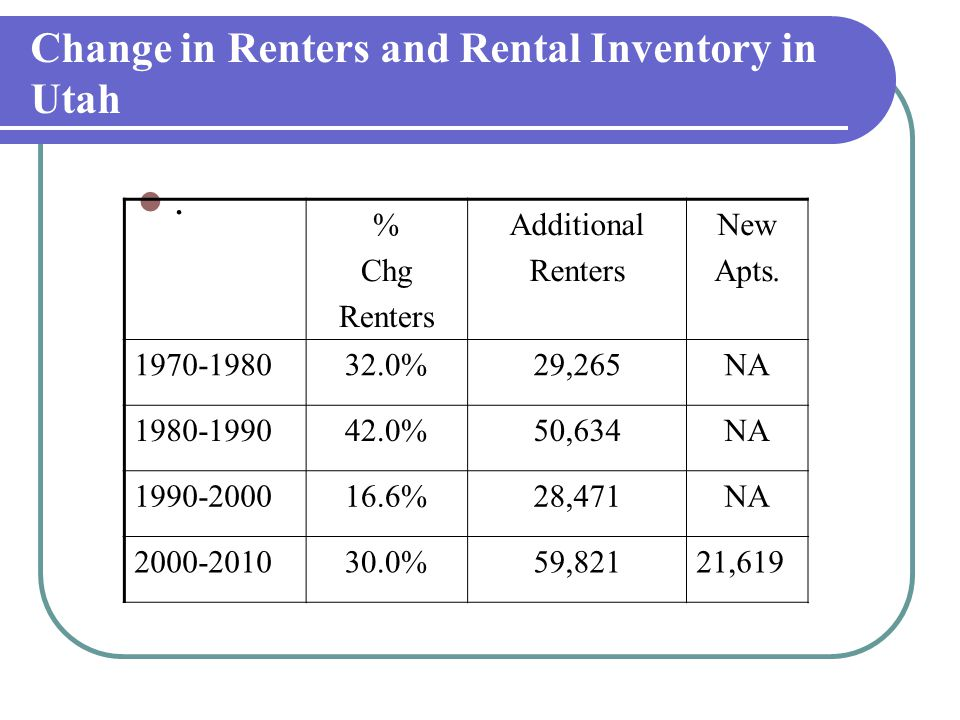 Change in Renters and Rental Inventory in Utah. % Chg Renters Additional Renters New Apts.
