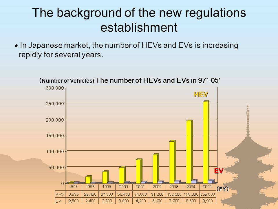 ( FY ) ( Number of Vehicles) EV EV HEV HEV ● In Japanese market, the number of HEVs and EVs is increasing rapidly for several years.