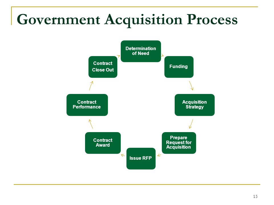 Government Acquisition Process Determination of Need Funding Acquisition Strategy Prepare Request for Acquisition Issue RFP Contract Award Contract Performance Contract Close Out 15