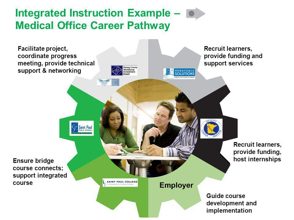 Integrated Instruction Example – Medical Office Career Pathway Recruit learners, provide funding, host internships Recruit learners, provide funding and support services Facilitate project, coordinate progress meeting, provide technical support & networking Ensure bridge course connects; support integrated course Guide course development and implementation
