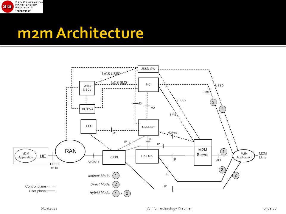 6/19/20133GPP2 Technology WebinarSlide 28