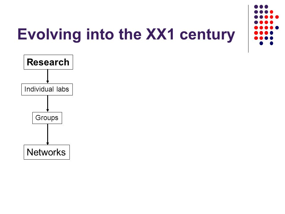 Evolving into the XX1 century Research Individual labs Groups Networks