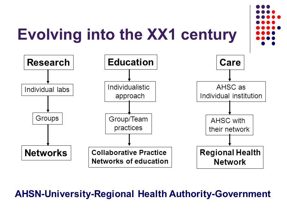 Evolving into the XX1 century Research Individual labs Groups Networks Education Individualistic approach Group/Team practices Collaborative Practice Networks of education Care AHSC as Individual institution AHSC with their network Regional Health Network AHSN-University-Regional Health Authority-Government