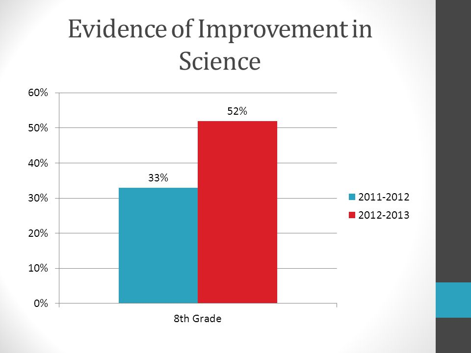 Evidence of Improvement in Science