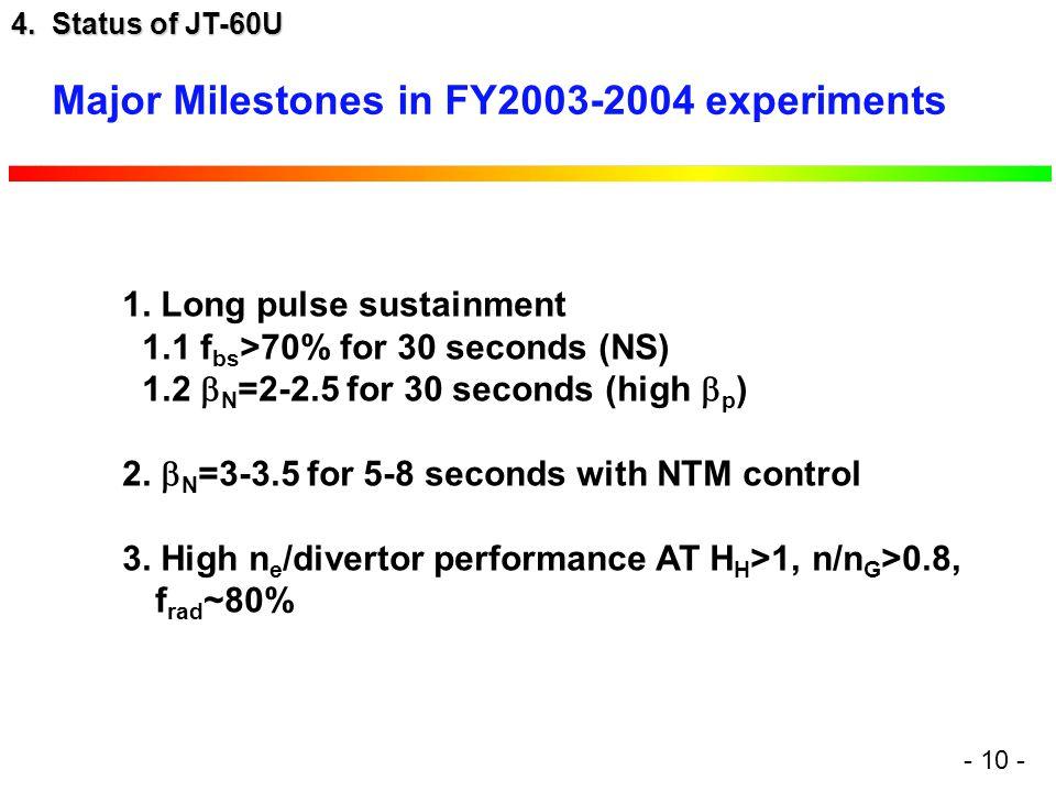 4. Status of JT-60U - 10 - 1.