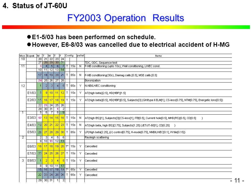 FY2003 Operation Results 4. Status of JT-60U E1-5/03 has been performed on schedule.