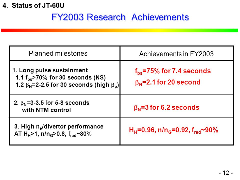 FY2003 Research Achievements 2.