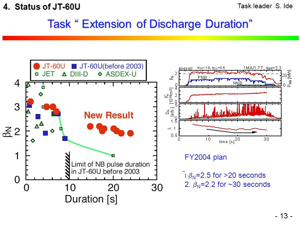 Task Extension of Discharge Duration - 13 - 4. Status of JT-60U Task leader S.
