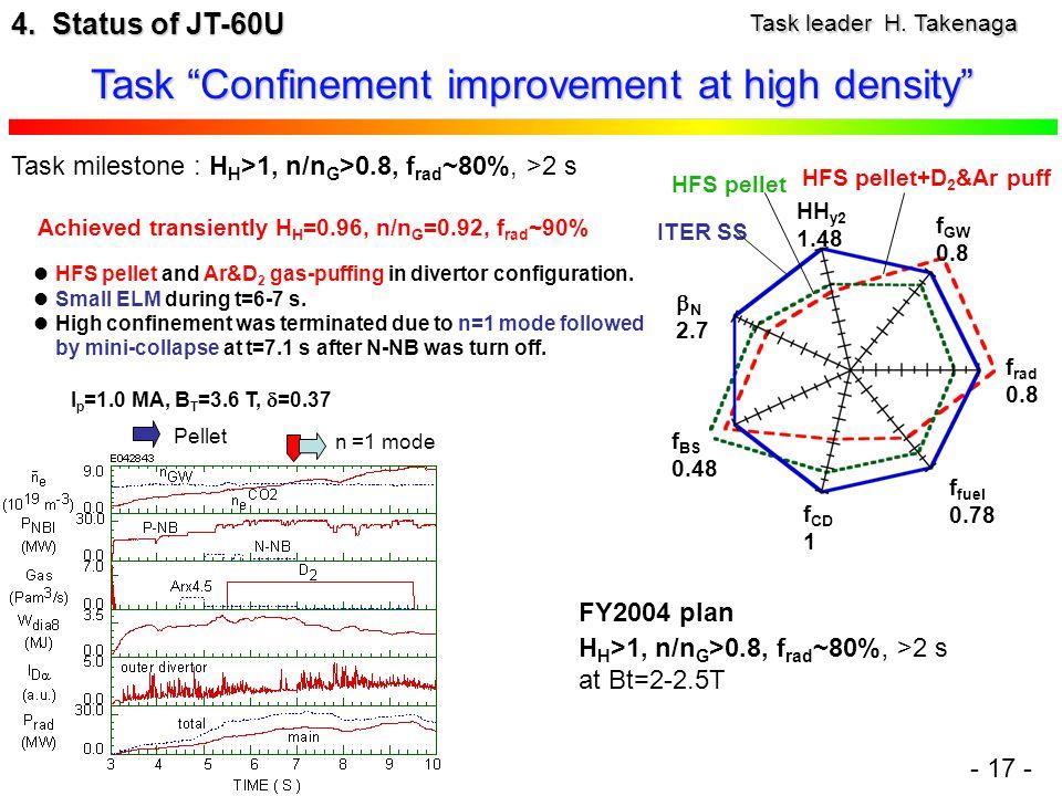 Task milestone : H H >1, n/n G >0.8, f rad ~80%, >2 s I p =1.0 MA, B T =3.6 T,  =0.37 HH y2 1.48  N 2.7 f BS 0.48 f CD 1 f fuel 0.78 f rad 0.8 f GW 0.8 ITER SS HFS pellet HFS pellet+D 2 &Ar puff Pellet n =1 mode Task leader H.