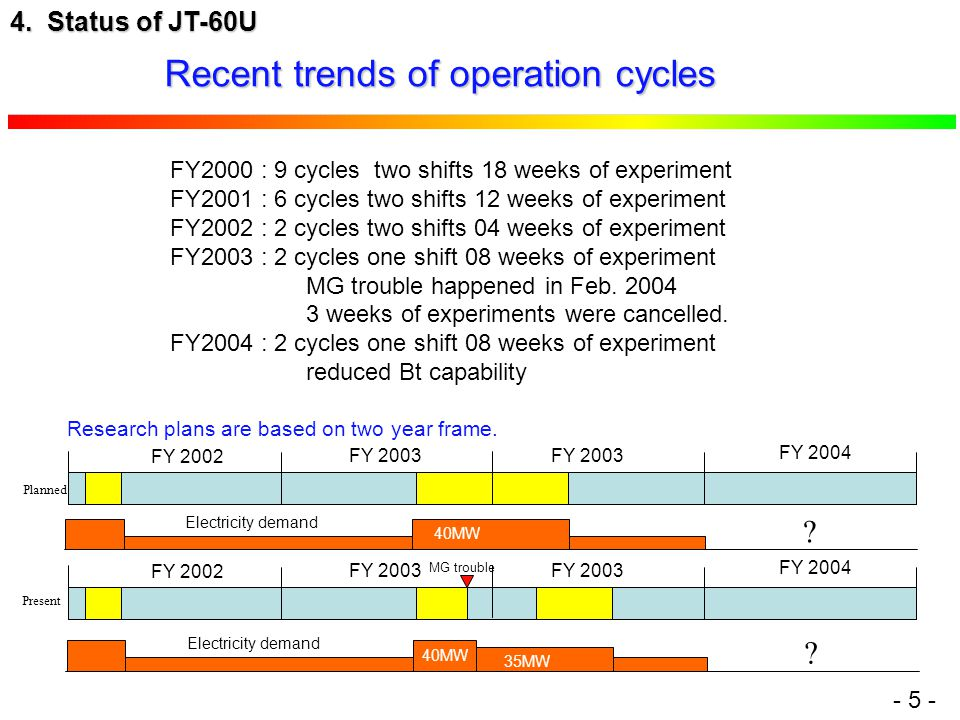 - 5 - Recent trends of operation cycles 4.