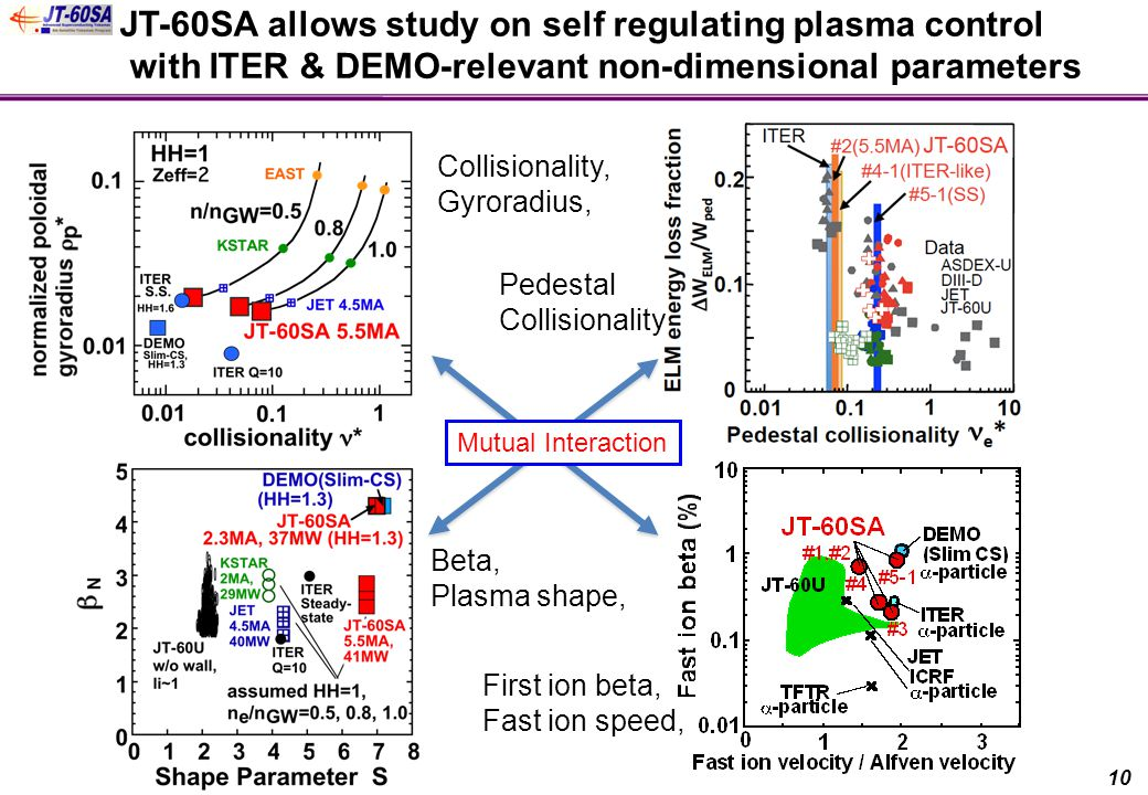 JT-60SA allows study on self regulating plasma control with ITER & DEMO-relevant non-dimensional parameters Collisionality, Gyroradius, Beta, Plasma shape, First ion beta, Fast ion speed, 10 Pedestal Collisionality Mutual Interaction