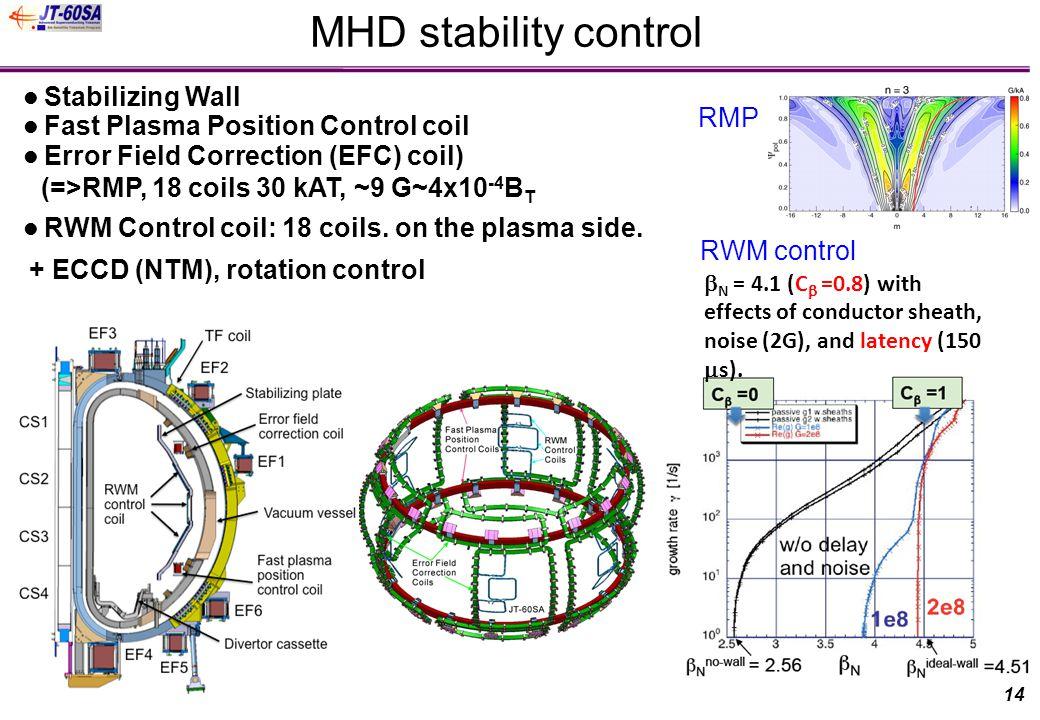 MHD stability control RWM Control coil: 18 coils. on the plasma side.