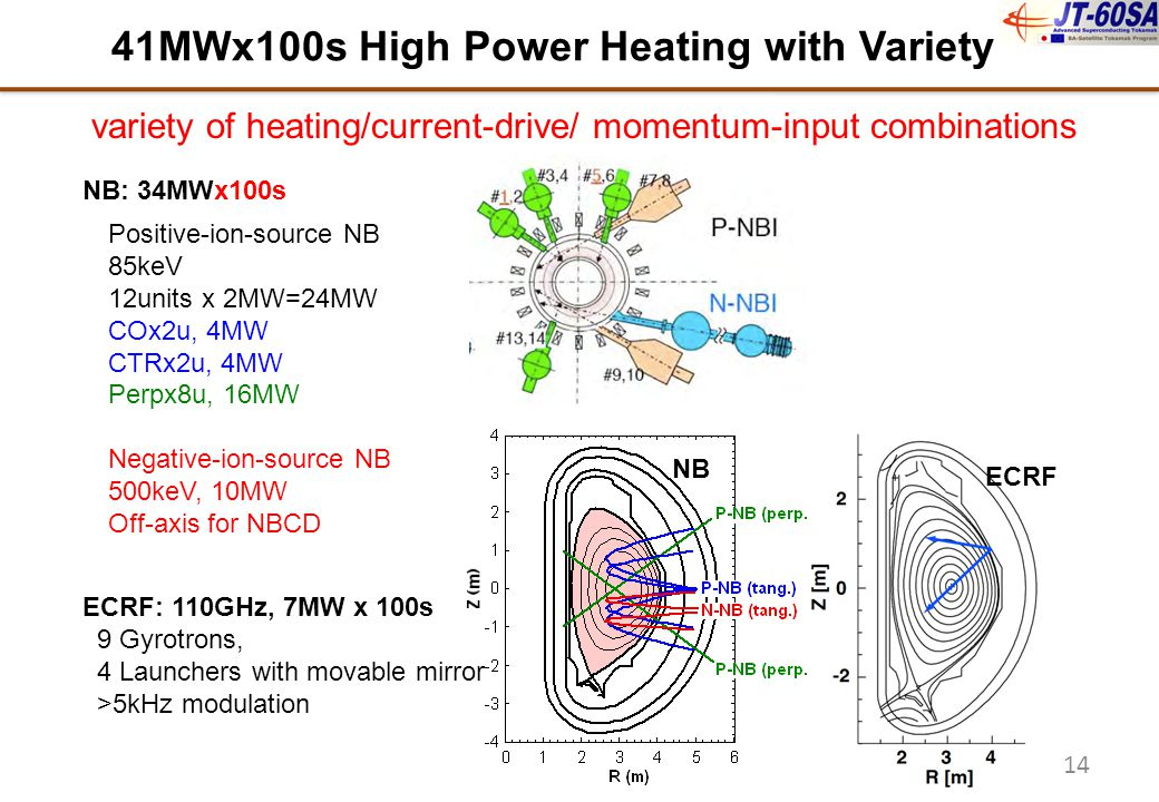 41MWx100s High Power Heating with Variety Positive-ion-source NB 85keV 12units x 2MW=24MW COx2u, 4MW CTRx2u, 4MW Perpx8u, 16MW Negative-ion-source NB 500keV, 10MW Off-axis for NBCD variety of heating/current-drive/ momentum-input combinations ECRF: 110GHz, 7MW x 100s 9 Gyrotrons, 4 Launchers with movable mirror >5kHz modulation NB: 34MWx100s 14 ECRF NB