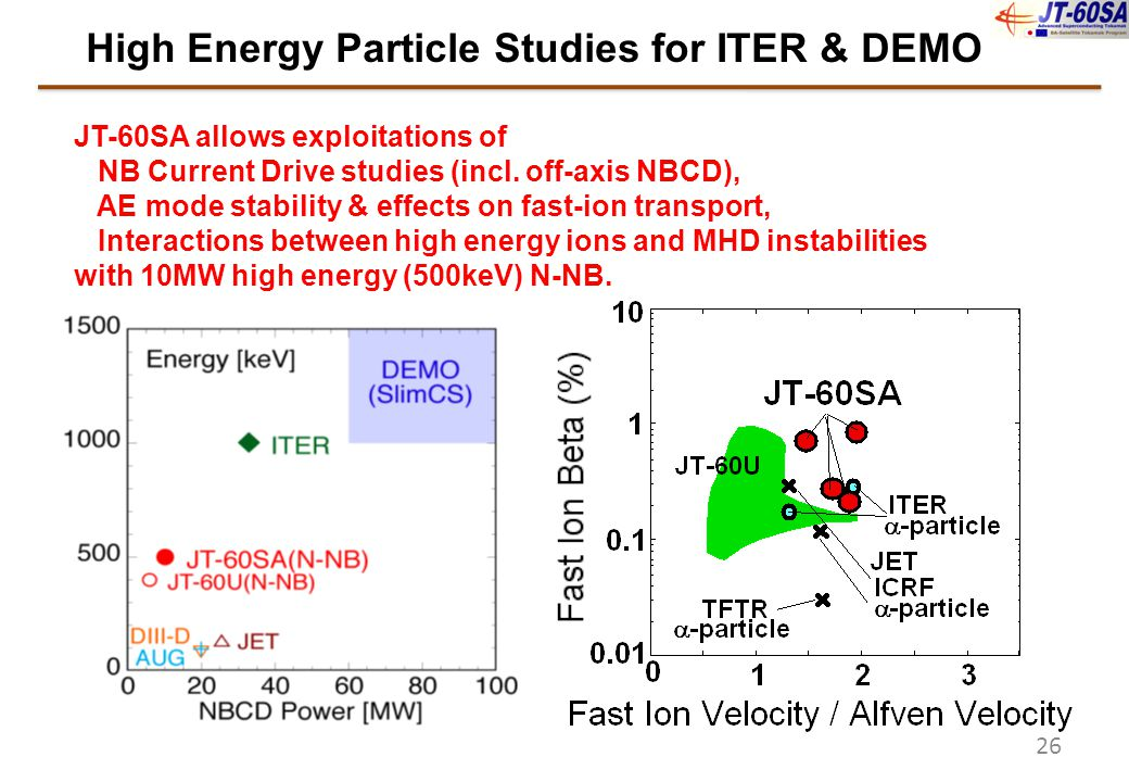 JT-60SA allows exploitations of NB Current Drive studies (incl. off-axis NBCD), AE mode stability & effects on fast-ion transport, Interactions betwee