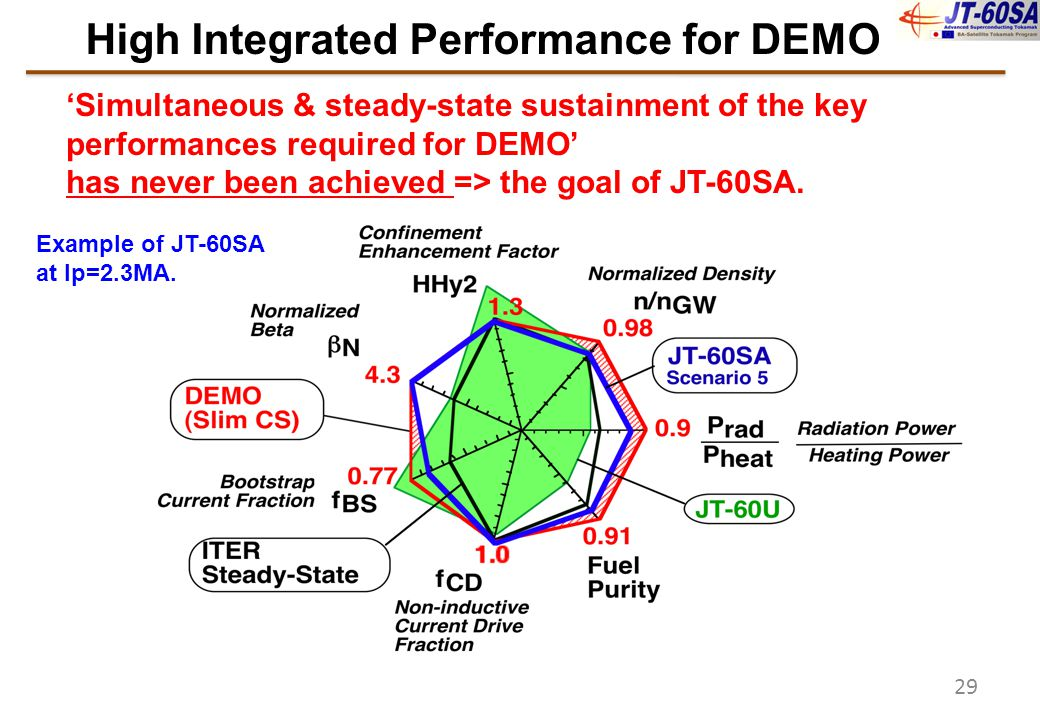 High Integrated Performance for DEMO 'Simultaneous & steady-state sustainment of the key performances required for DEMO' has never been achieved => th