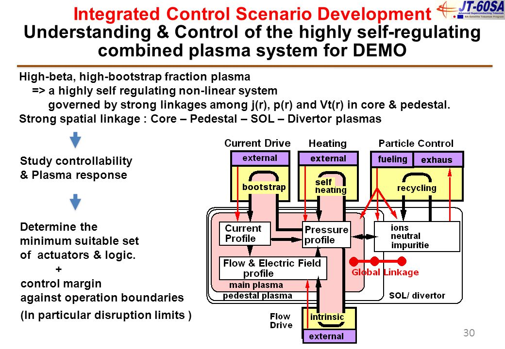 Integrated Control Scenario Development Understanding & Control of the highly self-regulating combined plasma system for DEMO High-beta, high-bootstra