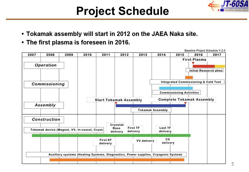 JT-60SA allows exploitations of NB Current Drive studies (incl.