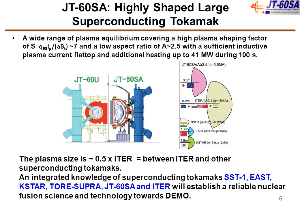 7 Typical Plasma Parameters Ip=5.5MA, Double Null Ip=4.6MA ITER- shape