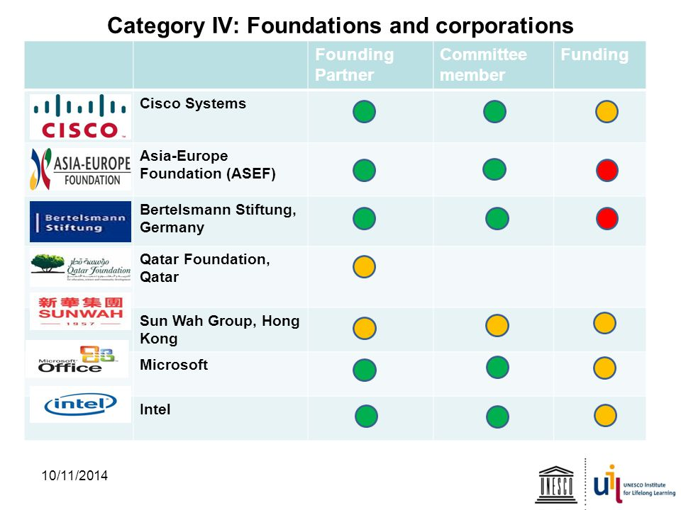 Category IV: Foundations and corporations 10/11/2014 Founding Partner Committee member Funding Cisco Systems Asia-Europe Foundation (ASEF) Bertelsmann Stiftung, Germany Qatar Foundation, Qatar Sun Wah Group, Hong Kong Microsoft Intel