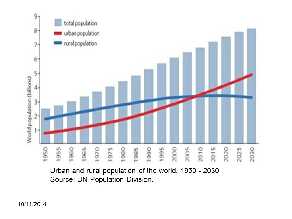 Urban and rural population of the world, 1950 - 2030 Source: UN Population Division.