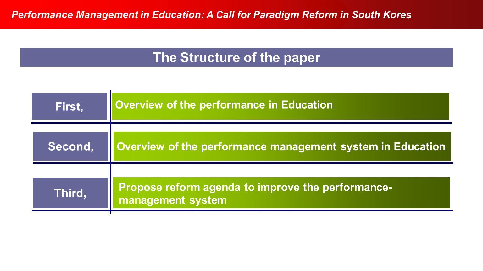 The Structure of the paper Intro. Q&A eBay's success Growth Labor Economics 2003 Fall Performance Management in Education: A Call for Paradigm Reform