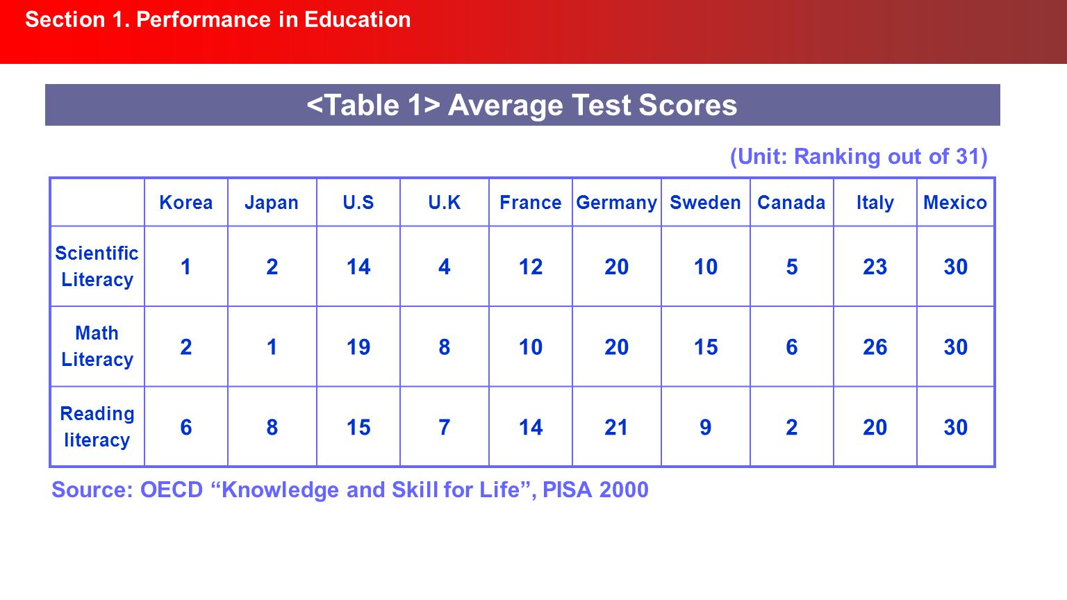 Section 1. Performance in Education Average Test Scores KoreaJapanU.SU.KFranceGermanySwedenCanadaItalyMexico Scientific Literacy 1214412201052330 Math