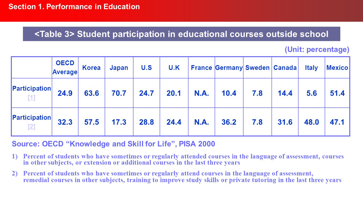 Section 1. Performance in Education Student participation in educational courses outside school OECD Average KoreaJapanU.SU.KFranceGermanySwedenCanada
