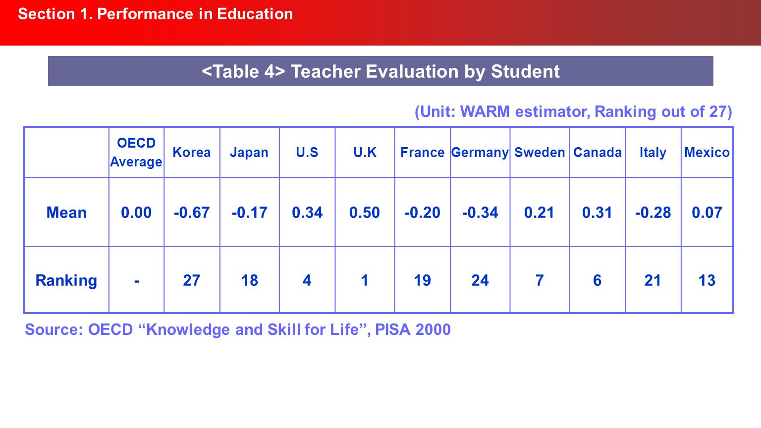 Section 1. Performance in Education Teacher Evaluation by Student OECD Average KoreaJapanU.SU.KFranceGermanySwedenCanadaItalyMexico Mean0.00-0.67-0.17