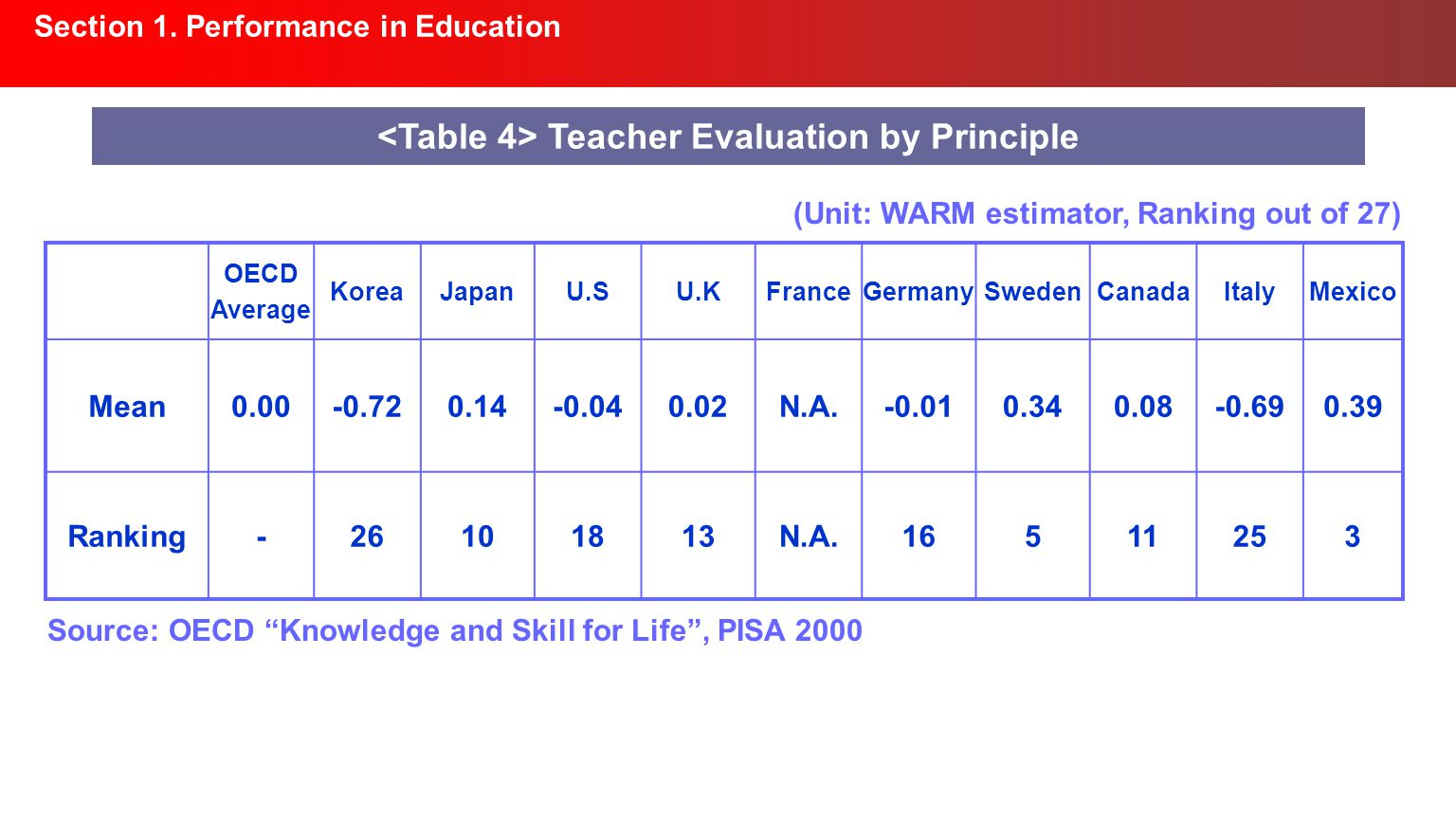 Section 1. Performance in Education Teacher Evaluation by Principle OECD Average KoreaJapanU.SU.KFranceGermanySwedenCanadaItalyMexico Mean0.00-0.720.1