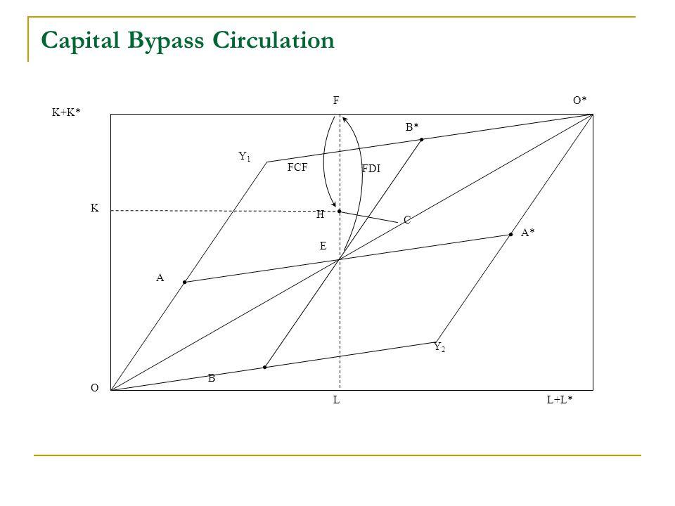 Capital Bypass Circulation FDI FCF Y2Y2 O K K+K* A B B* A* LL+L* FO* E C H Y1Y1