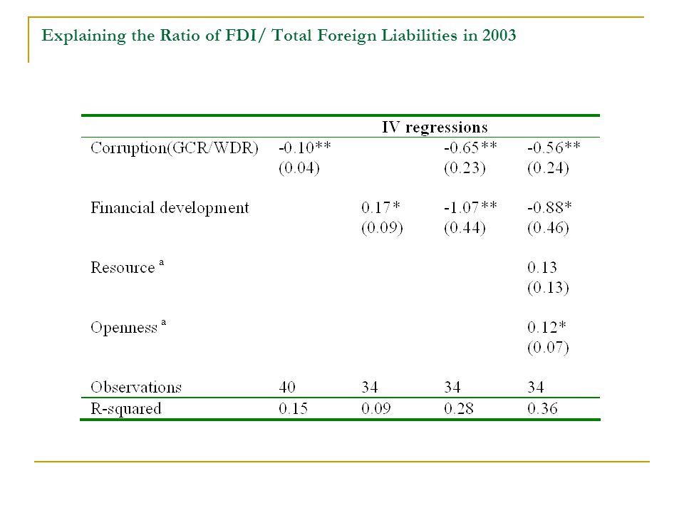 Explaining the Ratio of FDI/ Total Foreign Liabilities in 2003