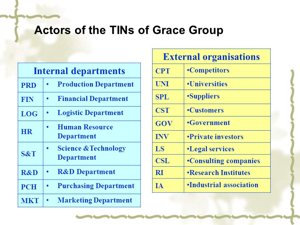 Actors of the TINs of Grace Group Internal departments PRD Production Department FIN Financial Department LOG Logistic Department HR Human Resource De
