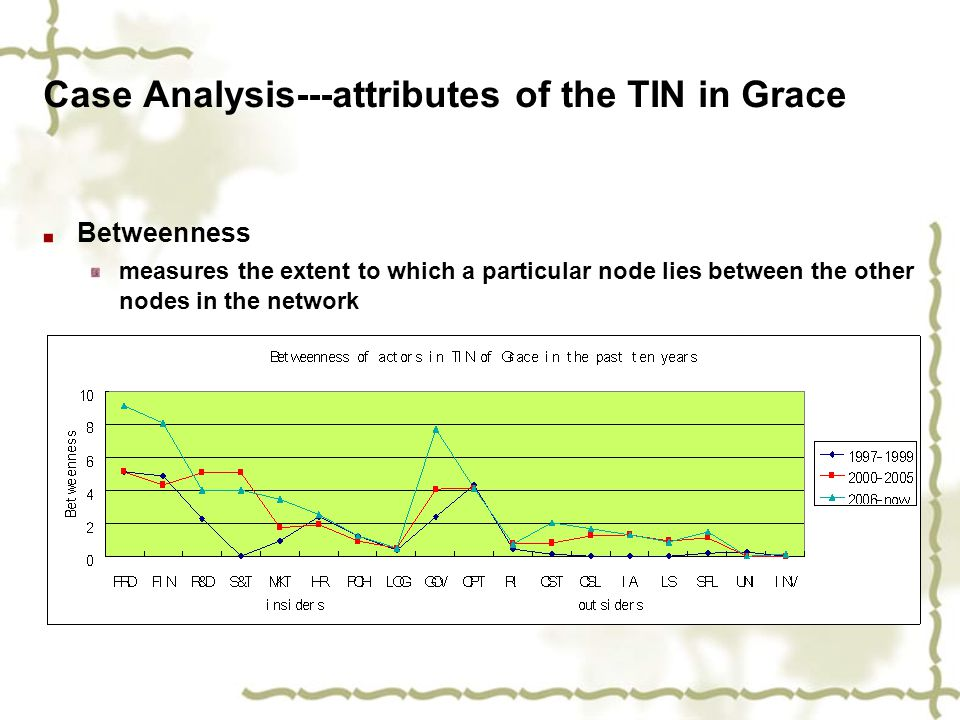 Case Analysis---attributes of the TIN in Grace Betweenness measures the extent to which a particular node lies between the other nodes in the network