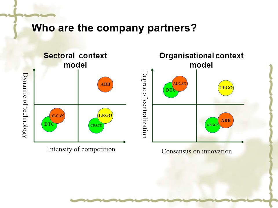 Who are the company partners? GRACE DTC ALCAN ABB LEGO Consensus on innovation Degree of centralization GRACE DTC ALCAN ABB LEGO Organisational contex