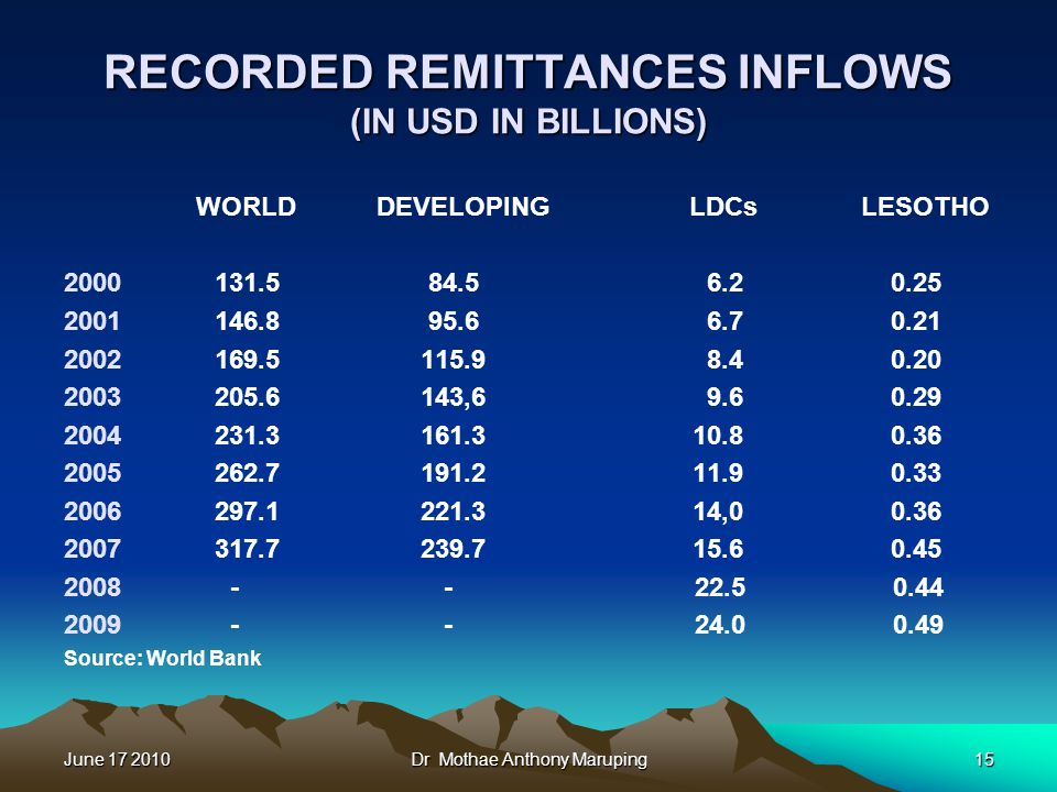 June 17 2010Dr Mothae Anthony Maruping15 RECORDED REMITTANCES INFLOWS (IN USD IN BILLIONS) WORLD DEVELOPING LDCs LESOTHO 2000 131.5 84.5 6.2 0.25 2001 146.8 95.6 6.7 0.21 2002 169.5 115.9 8.4 0.20 2003 205.6 143,6 9.6 0.29 2004 231.3 161.3 10.8 0.36 2005 262.7 191.2 11.9 0.33 2006 297.1 221.3 14,0 0.36 2007 317.7 239.7 15.6 0.45 2008 - - 22.5 0.44 2009 - - 24.0 0.49 Source: World Bank