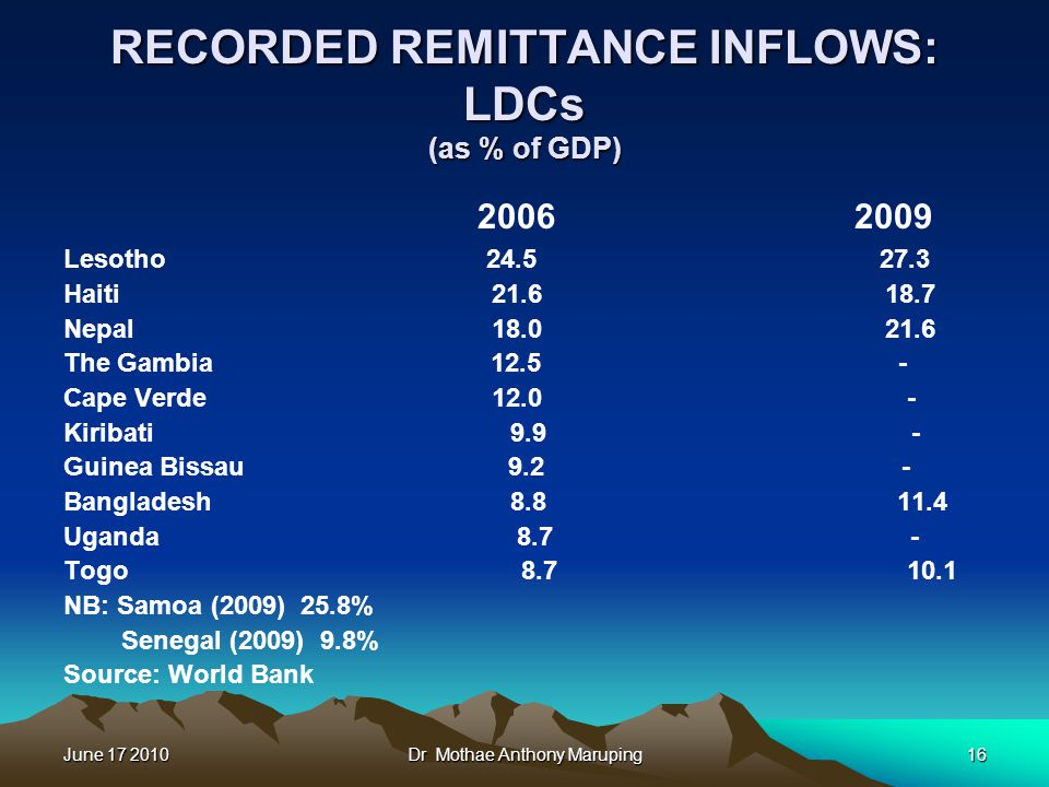 June 17 2010Dr Mothae Anthony Maruping16 RECORDED REMITTANCE INFLOWS: LDCs (as % of GDP) 2006 2009 Lesotho 24.5 27.3 Haiti 21.6 18.7 Nepal 18.0 21.6 The Gambia 12.5 - Cape Verde 12.0 - Kiribati 9.9 - Guinea Bissau 9.2 - Bangladesh 8.8 11.4 Uganda 8.7 - Togo 8.7 10.1 NB: Samoa (2009) 25.8% Senegal (2009) 9.8% Source: World Bank