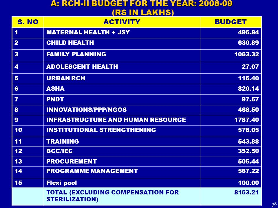 38 A: RCH-II BUDGET FOR THE YEAR: 2008-09 A: RCH-II BUDGET FOR THE YEAR: 2008-09 (RS IN LAKHS) S. NOACTIVITYBUDGET 1MATERNAL HEALTH + JSY496.84 2CHILD