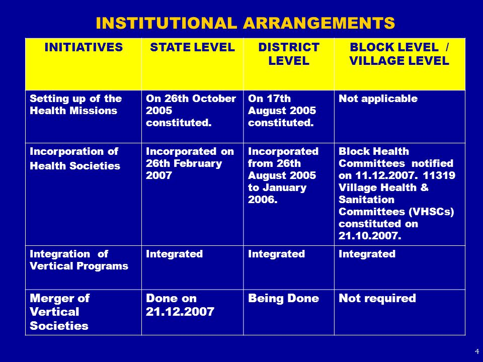 INSTITUTIONAL ARRANGEMENTS INITIATIVESSTATE LEVELDISTRICT LEVEL BLOCK LEVEL / VILLAGE LEVEL Setting up of the Health Missions On 26th October 2005 con