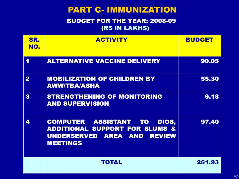 SR. NO. ACTIVITYBUDGET 1ALTERNATIVE VACCINE DELIVERY90.05 2MOBILIZATION OF CHILDREN BY AWW/TBA/ASHA 55.30 3STRENGTHENING OF MONITORING AND SUPERVISION