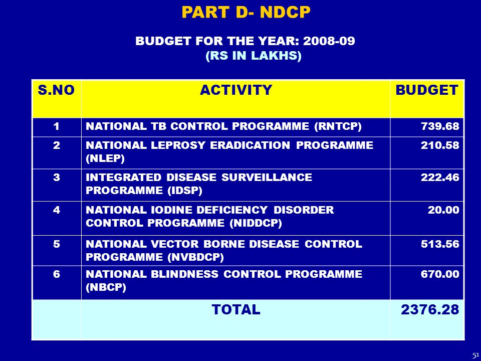 BUDGET FOR THE YEAR: 2008-09 (RS IN LAKHS) S.NOACTIVITYBUDGET 1NATIONAL TB CONTROL PROGRAMME (RNTCP)739.68 2NATIONAL LEPROSY ERADICATION PROGRAMME (NL