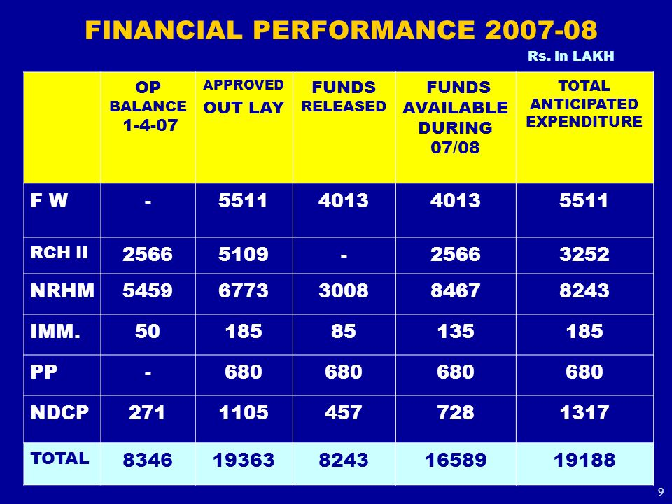 FINANCIAL PERFORMANCE 2007-08 OP BALANCE 1-4-07 APPROVED OUT LAY FUNDS RELEASED FUNDS AVAILABLE DURING 07/08 TOTAL ANTICIPATED EXPENDITURE F W-55114013 5511 RCH II 25665109-25663252 NRHM54596773300884678243 IMM.5018585135185 PP-680 NDCP27111054577281317 TOTAL 83461936382431658919188 Rs.