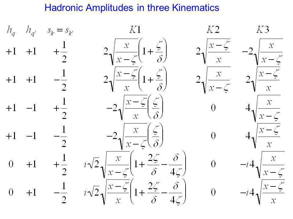 Hadronic Amplitudes in three Kinematics