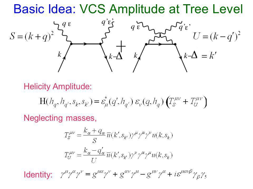 Basic Idea: VCS Amplitude at Tree Level Neglecting masses, Identity: Helicity Amplitude: