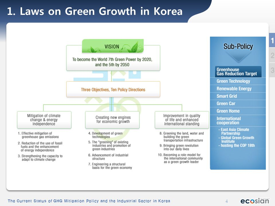 The Current Status of GHG Mitigation Policy and the Industrial Sector in Korea 4 4 1.