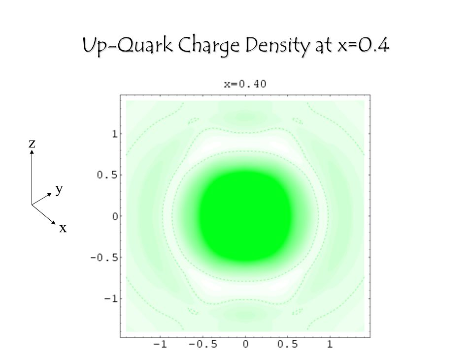 x y z Up-Quark Charge Density at x=0.4