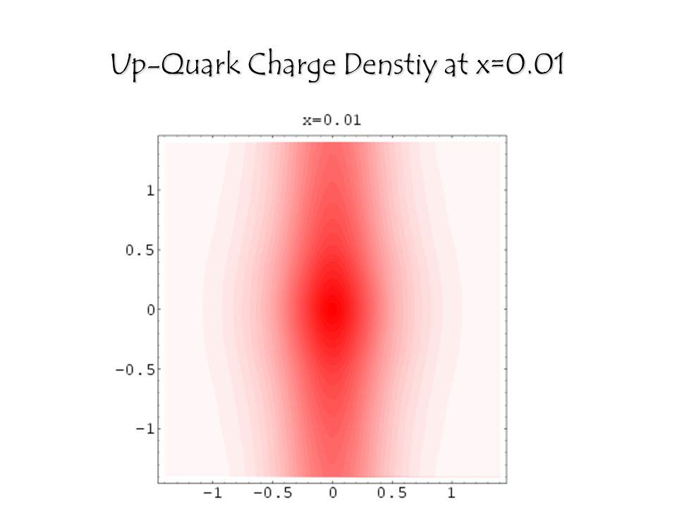 Up-Quark Charge Denstiy at x=0.01